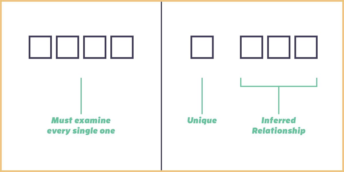 Example of proximity